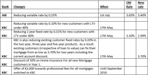 Mortgage Rate Cuts